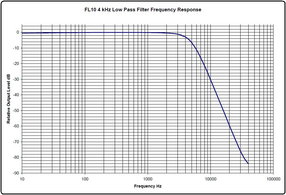 Evaluation of the FL10 5-pole Filters